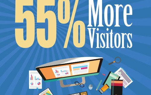 Business Blogging Leads to 55% More Visitors