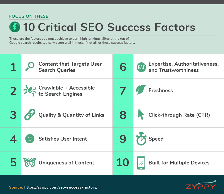 Critical SEO Success Factors