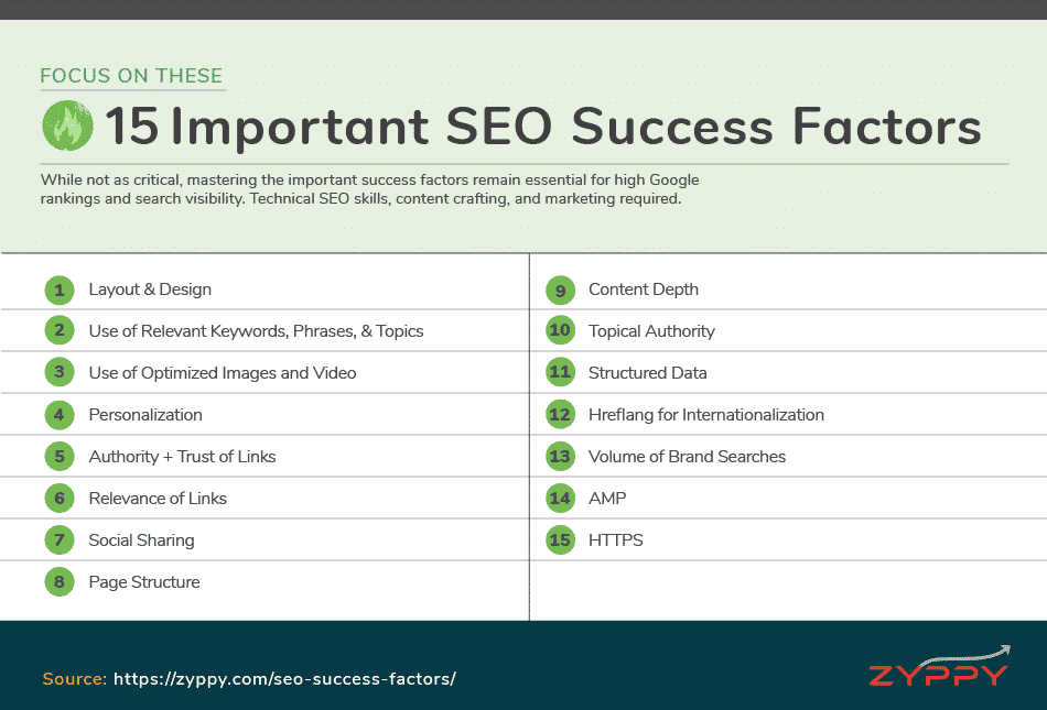 Important SEO Success Factors