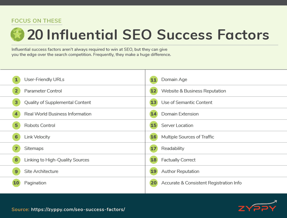 Influential SEO Success Factors