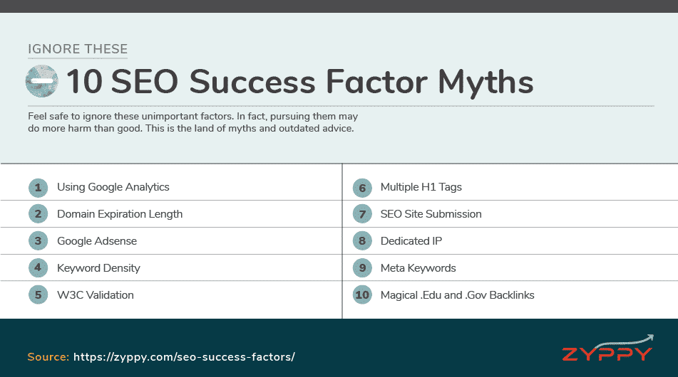 Myth SEO Factors that are not important